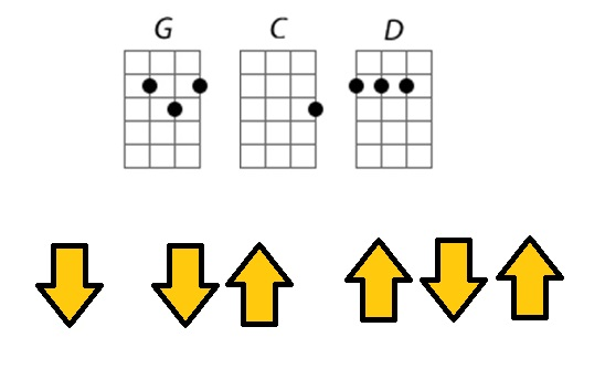 ukulele lesson for guitar players chords and strum pattern