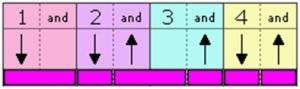 Strum Pattern